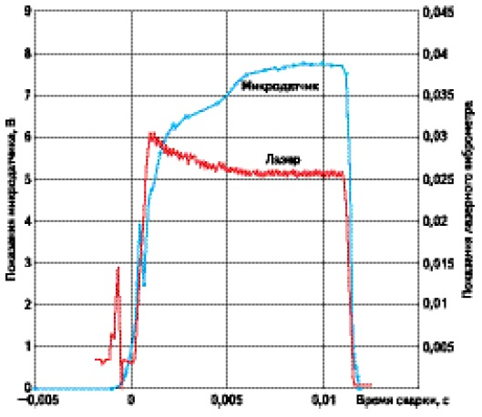 Выходные сигналы микросенсора и лазерного виброметра для хорошего присоединения