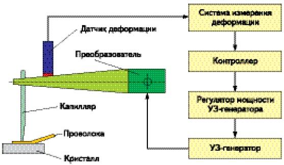 Схема системы контроля процесса сварки алюминиевой проволокой (BPC)