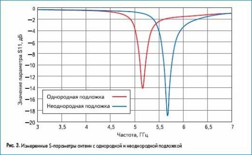 Измеренные S-параметры антенн с однородной и неоднородной подложкой