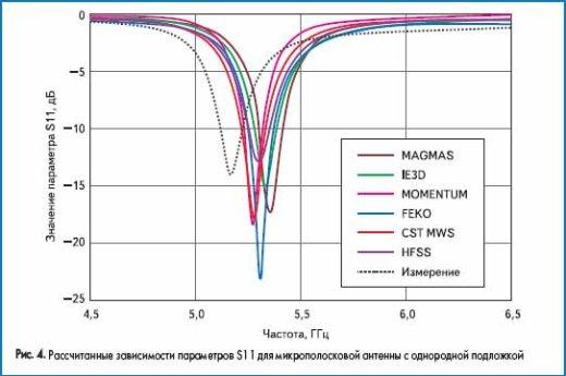 Рассчитанные зависимости параметров S11 для микрополосковой антенны с однородной подложкой
