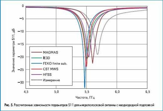 Рассчитанные зависимости параметров S11 для микрополосковой антенны с неоднородной подложкой