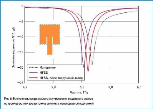 Вычислительные результаты эмулирования воздушного зазора на границе разных диэлектриков антенны с неоднородной подложкой