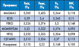 Абсолютные результаты вычисления параметра S11 при уровне возвратных потерь — 10 дБ для микрополосковой антенны с однородной подложкой