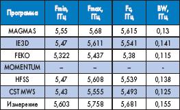 Абсолютные результаты вычисления параметра S11 при уровне возвратных потерь — 10 дБ для микрополосковой антенны с неоднородной подложкой