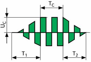Форма и параметры сварочного импульса: Uc — амплитуда напряжения импульса, 11 и 12 — время нарастания и спада напряжения импульса, 1c — время сварки