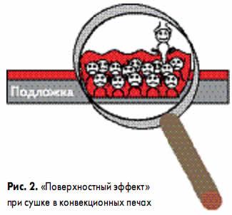 «Поверхностный эффект» при сушке в конвекционных печах