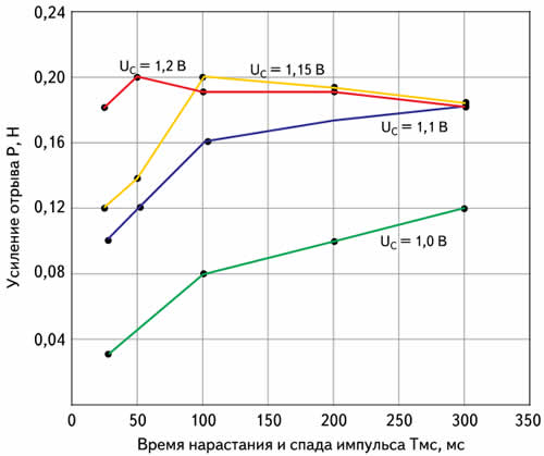 Зависимость прочности соединений от времени нарастания и спада импульса и напряжения сварки