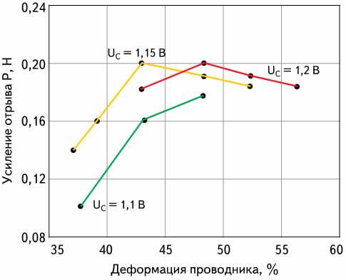 Зависимость прочности соединений