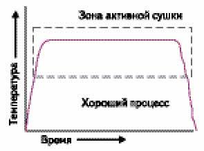 Типовой профиль температуры на поверхности подложки