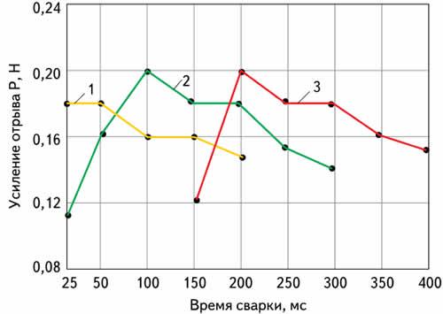 Зависимость прочности соединений от времени сварки и длительности сварочного импульса (мс): 1 — 25, 2 — 100, 3 — 200