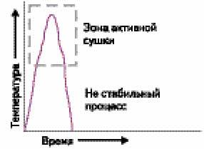 Пример сложноповторяемого процесса сушки