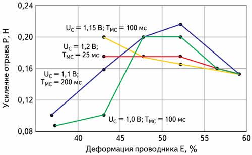 Зависимость прочности соединений от деформации проводника при различных режимах сварки