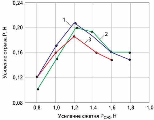 Зависимость прочности соединений от усилия сжатия и длительности сварочного импульса: 1 — 25 мс; 2 — 100 мс; 3 — 200 мс