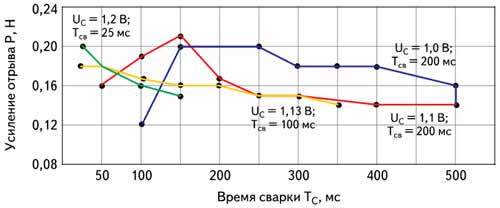 Зависимость прочности соединений от времени сварки