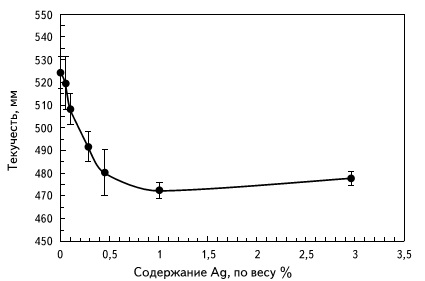 Влияние содержания серебра на характеристики текучести сплава