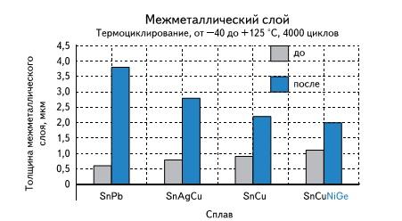 Увеличение межметаллического слоя паяных соединений