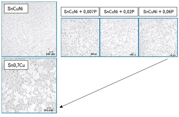 Нейтрализация фосфором влияния никеля