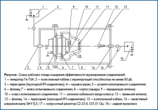 Схема рабочего стенда измерения эффективности экранирования соединителей