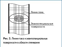 Линии тока и эквипотенциальные поверхности в области стягивания