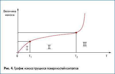 График износа трущихся поверхностей контактов