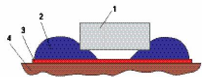 Эффект «подушки» при монтаже выводов: 1 — вывод, 2 — припой, 3 — контактная площадка, 4 — плата