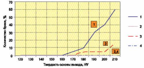 Зависимость количества брака по паяемости выводов от твердости их основы: 1 — 42 H; 2 — БрХ; 3, 4 — 42 H и БрХ (нанесение покрытия после формовки выводов)
