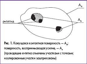 Кажущаяся контактная поверхность
