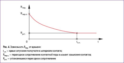Зависимость R от времени