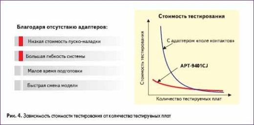 Зависимость стоимости тестирования от количества тестируемых плат