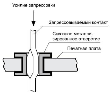 Соединение, выполненное запрессовкой