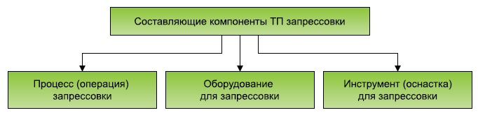 Составляющие технологического процесса запрессовки