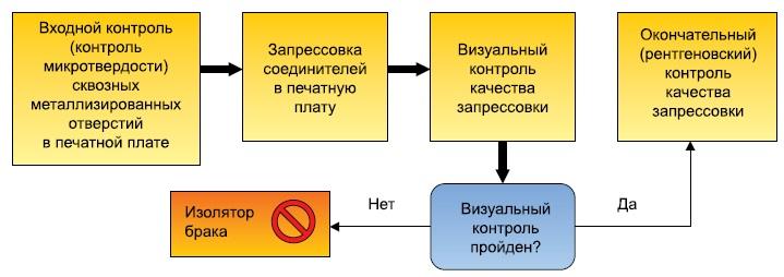 Технологический процесс запрессовки