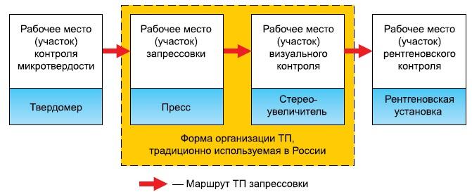 Инфраструктура ресурсного обеспечения ТП запрессовки
