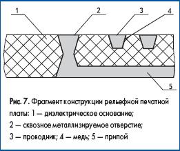 Фрагмент конструкции рельефной печатной платы