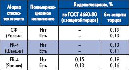 Изменение водопоглощения стеклотекстолита при проведении полимеризационного наполнения