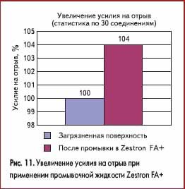 Увеличение усилия на отрыв при применении промывочной жидкости Zestron FA+