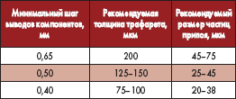 Рекомендуемые толщина трафарета и размер частиц в зависимости от минимального шага компонентов