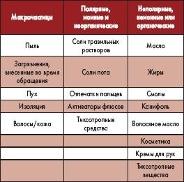 Классификация основных типов загрязнений на ГПИС