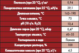Основные технические параметры [6]