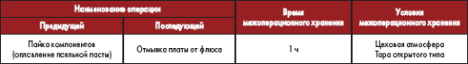 Условия и сроки межоперационного хранения плат