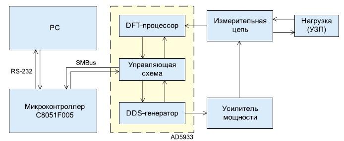 Схема системы диагностики УЗП