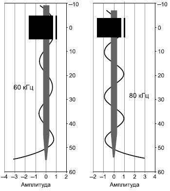 Распределение УЗ-колебаний вдоль оси инструмента