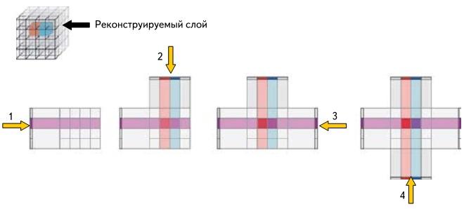 Упрощенный процесс томографической реконструкции