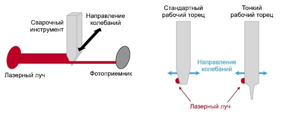 Принцип работы лазерной системы контроля УЗ-колебаний