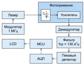Схема обработки сигнала фотоприемника