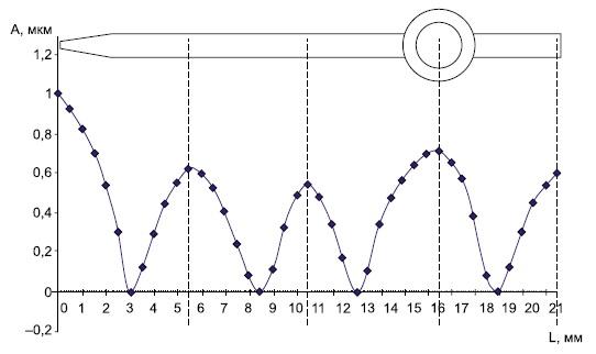 Распределение амплитуды колебаний вдоль оси инструмента
