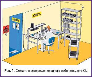 Схематическое решение одного рабочего места СЦ