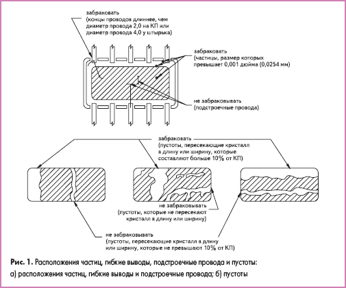Расположения частиц, гибкие выводы, подстроечные провода и пустоты