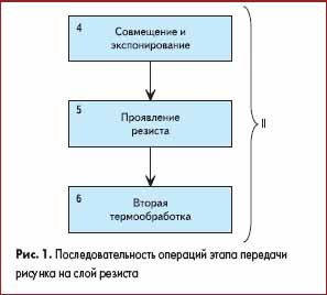 Последовательность операций этапа передачи рисунка на слой резиста
