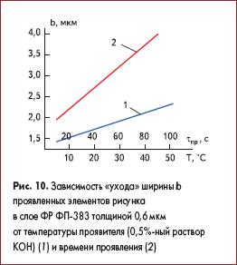 Зависимость «ухода» ширины b проявленных элементов рисунка в слое ФР ФП-383 толщиной 0,6 мкм от температуры проявителя  и времени проявления